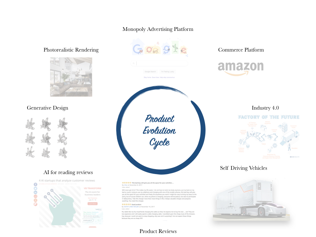 The Product Evolution Cycle - Monopoly Advertising, Commerce Platforms, Industry 4.0, Self-Driving Vehicles, Product Reviews, AI for reviews, Generative Design, Photorealistic Rendering